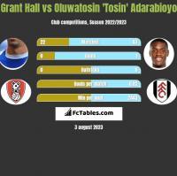 Grant Hall vs Oluwatosin 'Tosin' Adarabioyo h2h player stats