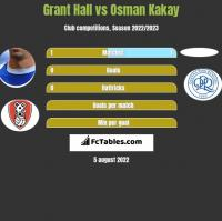 Grant Hall vs Osman Kakay h2h player stats