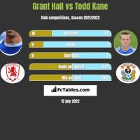 Grant Hall vs Todd Kane h2h player stats
