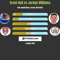 Grant Hall vs Jordan Williams h2h player stats