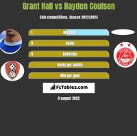 Grant Hall vs Hayden Coulson h2h player stats