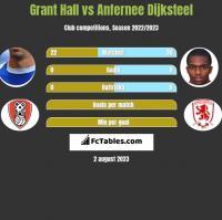 Grant Hall vs Anfernee Dijksteel h2h player stats