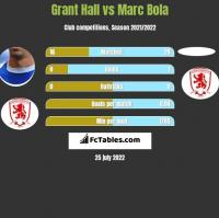Grant Hall vs Marc Bola h2h player stats