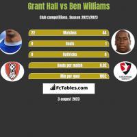 Grant Hall vs Ben Williams h2h player stats
