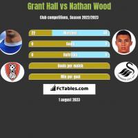 Grant Hall vs Nathan Wood h2h player stats