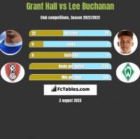 Grant Hall vs Lee Buchanan h2h player stats