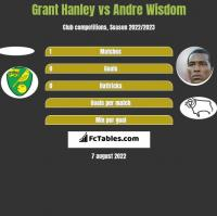Grant Hanley vs Andre Wisdom h2h player stats