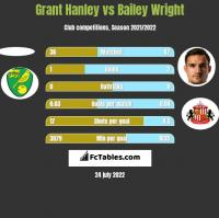Grant Hanley vs Bailey Wright h2h player stats