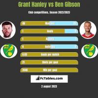 Grant Hanley vs Ben Gibson h2h player stats