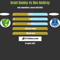 Grant Hanley vs Ben Godfrey h2h player stats