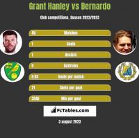 Grant Hanley vs Bernardo h2h player stats