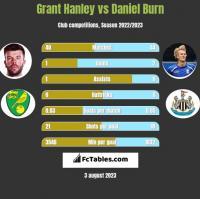 Grant Hanley vs Daniel Burn h2h player stats