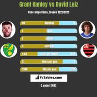 Grant Hanley vs David Luiz h2h player stats