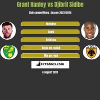 Grant Hanley vs Djibril Sidibe h2h player stats
