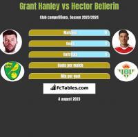 Grant Hanley vs Hector Bellerin h2h player stats