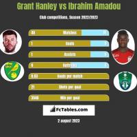 Grant Hanley vs Ibrahim Amadou h2h player stats