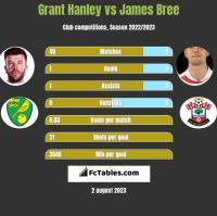 Grant Hanley vs James Bree h2h player stats