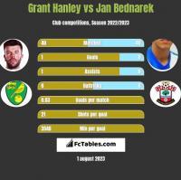 Grant Hanley vs Jan Bednarek h2h player stats