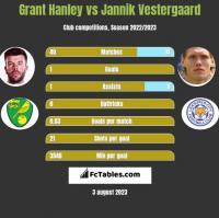 Grant Hanley vs Jannik Vestergaard h2h player stats
