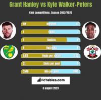 Grant Hanley vs Kyle Walker-Peters h2h player stats