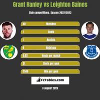 Grant Hanley vs Leighton Baines h2h player stats