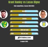 Grant Hanley vs Lucas Digne h2h player stats