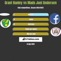Grant Hanley vs Mads Juel Andersen h2h player stats