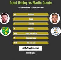 Grant Hanley vs Martin Cranie h2h player stats