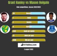 Grant Hanley vs Mason Holgate h2h player stats