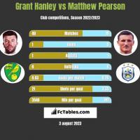 Grant Hanley vs Matthew Pearson h2h player stats