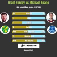 Grant Hanley vs Michael Keane h2h player stats
