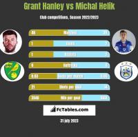 Grant Hanley vs Michal Helik h2h player stats