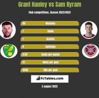 Grant Hanley vs Sam Byram h2h player stats