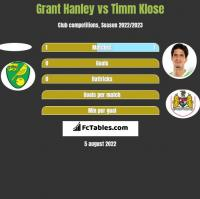 Grant Hanley vs Timm Klose h2h player stats