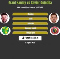 Grant Hanley vs Xavier Quintilla h2h player stats