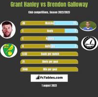 Grant Hanley vs Brendon Galloway h2h player stats
