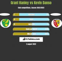 Grant Hanley vs Kevin Danso h2h player stats
