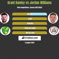 Grant Hanley vs Jordan Williams h2h player stats