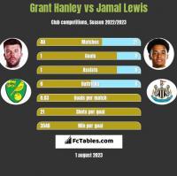 Grant Hanley vs Jamal Lewis h2h player stats