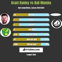 Grant Hanley vs Bali Mumba h2h player stats