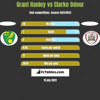 Grant Hanley vs Clarke Odour h2h player stats
