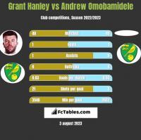 Grant Hanley vs Andrew Omobamidele h2h player stats