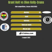 Grant Holt vs Dion Kelly-Evans h2h player stats