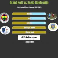 Grant Holt vs Enzio Boldewijn h2h player stats