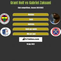 Grant Holt vs Gabriel Zakuani h2h player stats