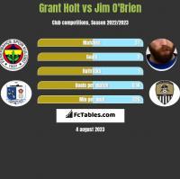 Grant Holt vs Jim O'Brien h2h player stats