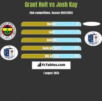 Grant Holt vs Josh Kay h2h player stats