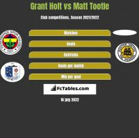 Grant Holt vs Matt Tootle h2h player stats