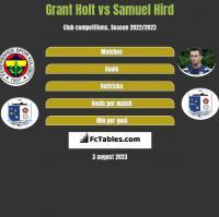 Grant Holt vs Samuel Hird h2h player stats
