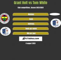 Grant Holt vs Tom White h2h player stats